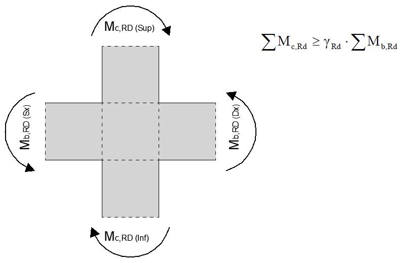 Gerarchia delle resistenza travi-pilastro (capacity design)