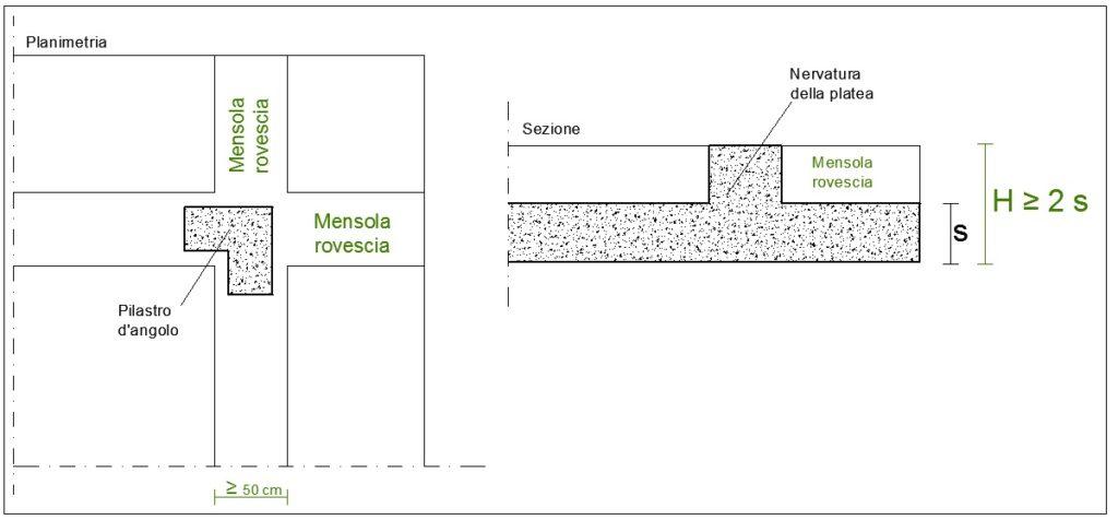 Particolari fondazione su platea nervata