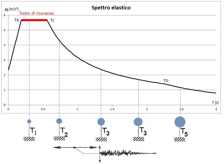 Spettro elastico
