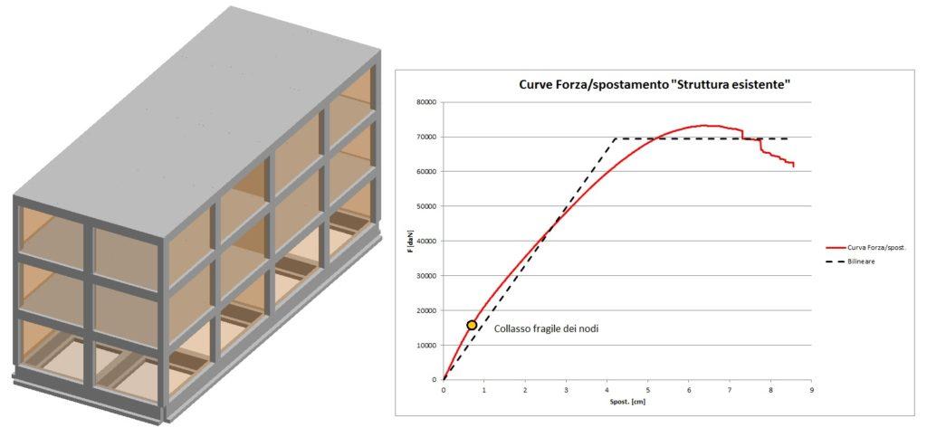 """Vista 3D della struttura e curve Pushover dello """"stato di fatto"""""""