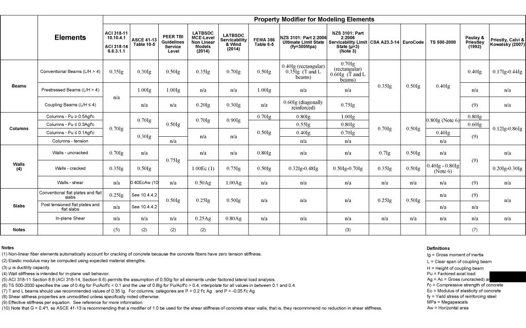 Tabella di confronto tra le varie indicazioni normative