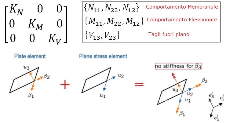 Matrice di rigidezza di un elemento shell e componenti di sollecitazione