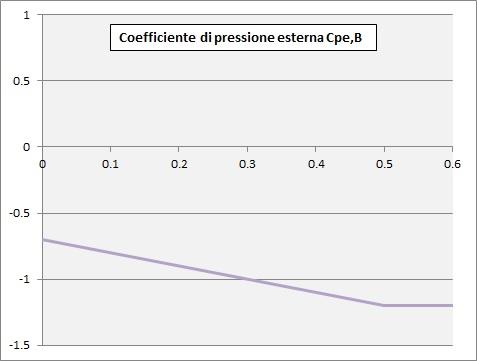 Curva per il calcolo del coefficiente di pressione Cpe,B