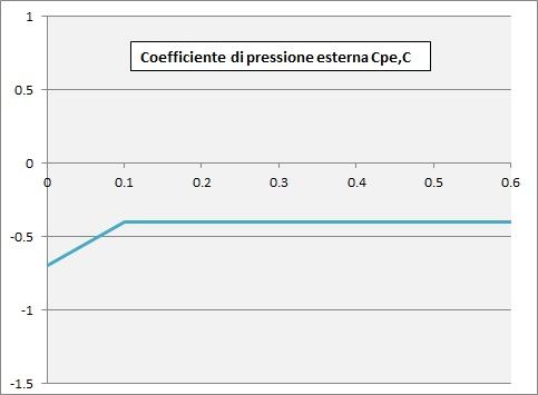 Curva per il calcolo del coefficiente di pressione Cpe,C