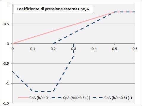 Curve per il calcolo del coefficiente di pressione Cpe,A
