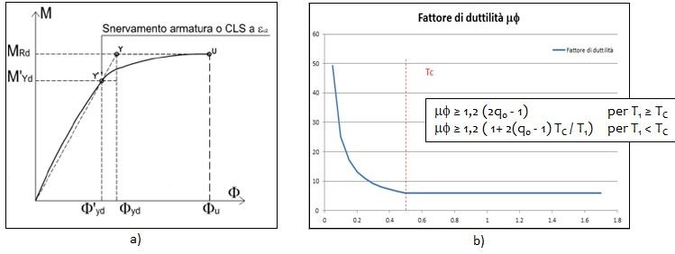 a) Esempio di diagramma momento-curvatura - b) Esempio di variabilità del fattore di duttilità con T1