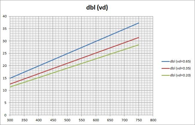 Grafico dei risultati della formula su diversi casi