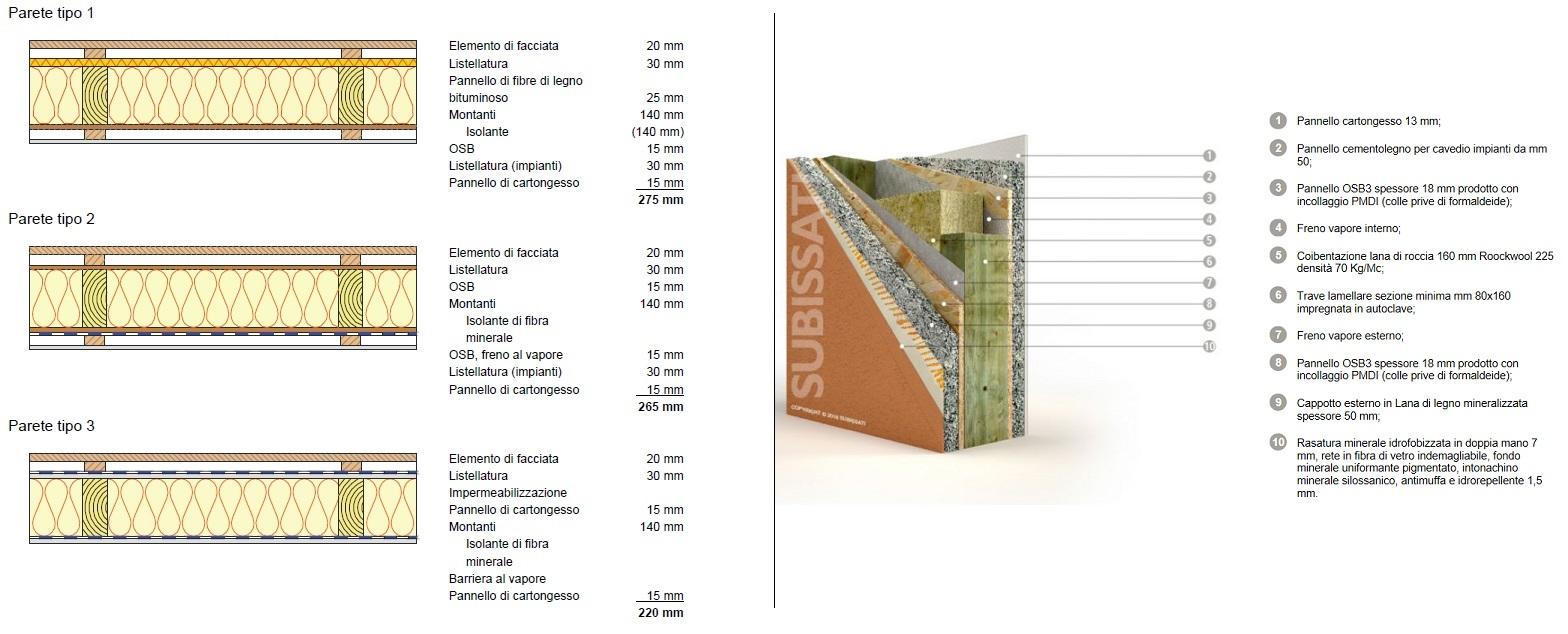 Esempi di parete tipo (a sinistra: da Promolegno.com - a destra: Subissati.it)