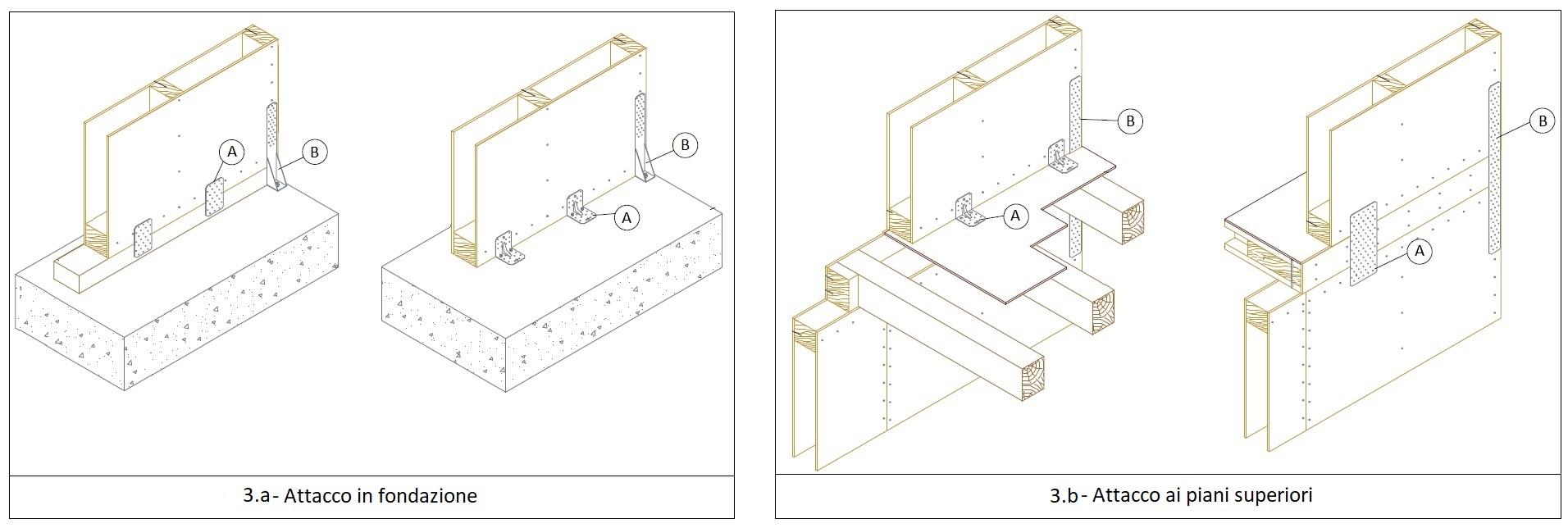 Esempi do particolari costruttivi del sistema di vincolo