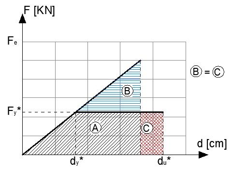 Criterio di ugual energia