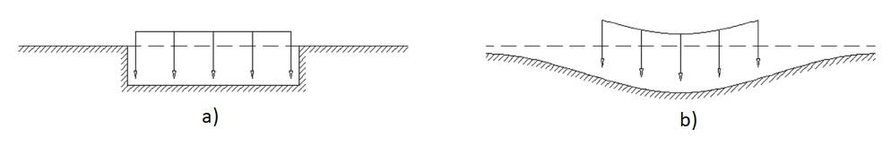 Spostamenti verticali - a) Modello di Winkler - b) Spostamenti reali