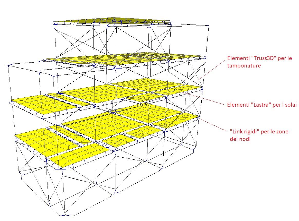Modello FEM utilizzato