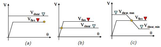 Tipi di collasso - (a) Fragile - (b) Duttile - (c) Taglio duttile