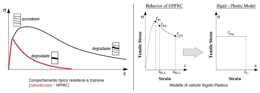 Comportamento a trazione dell'HPFRC