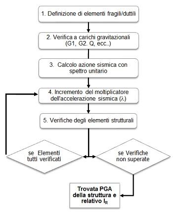 Procedura per il calcolo della PGA