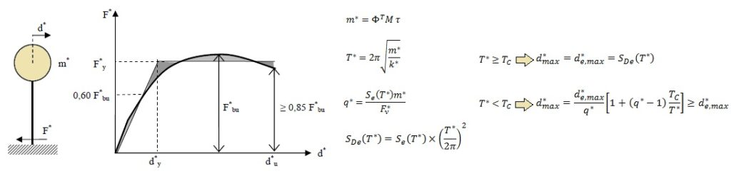 Formule di verifica del metodo N2 (Pushover)