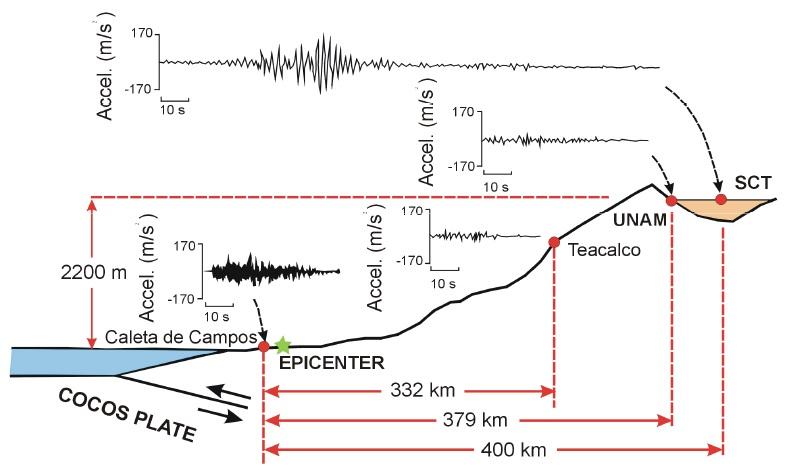 Effetti locali nel terremoto di Città del Messico