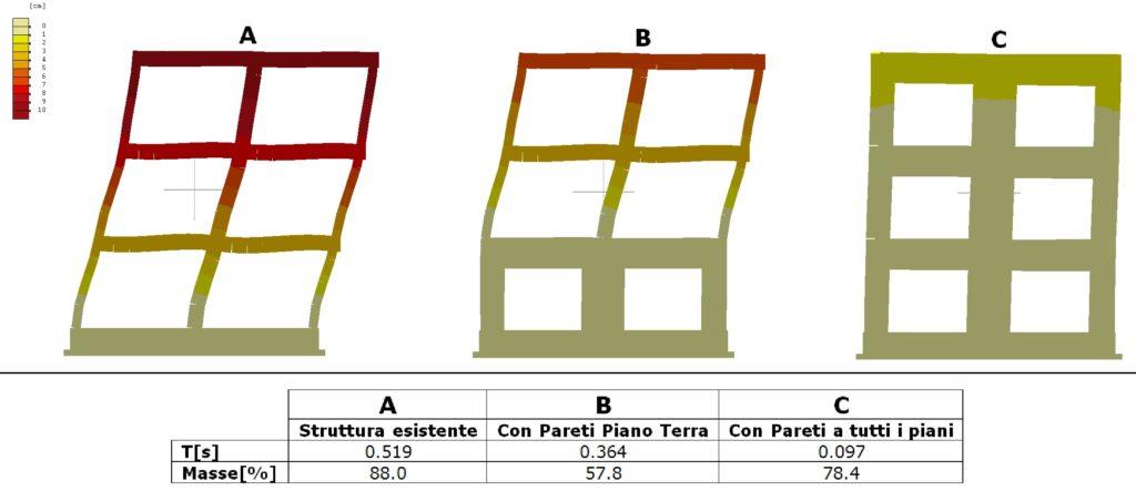 Confronto modi fondamentali della struttura esistente e con pareti