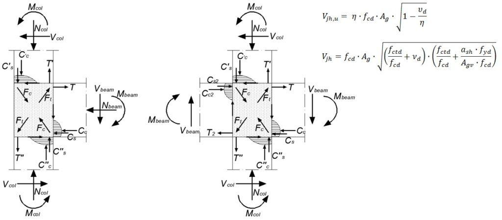 Resistenza dei nodi strutturali