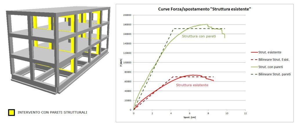 Vista 3D della struttura con gli interventi e le curve della verifica a confronto