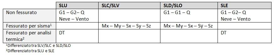 Modelli di calcolo da analizzare per le rigidezze fessurate