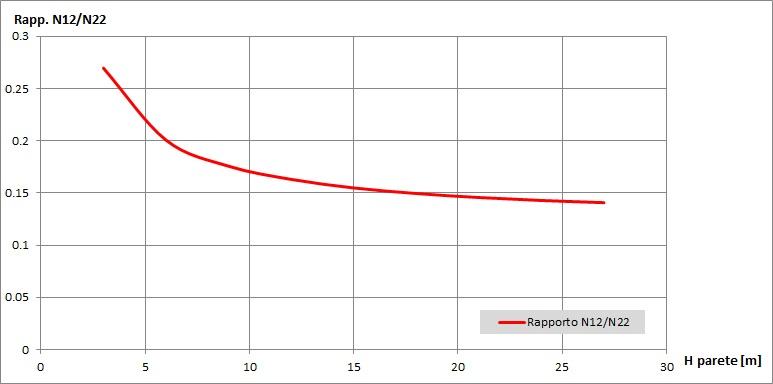 Rapporto tra N12 ed N22 al variare dell'altezza della parete
