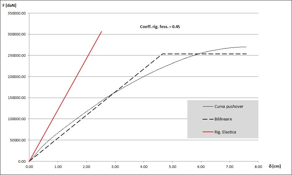 Coefficiente di rigidezza effettiva
