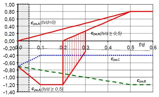 Coefficienti di pressione per coperture a volta cilindrica (fig. G16 CNR DT 207)