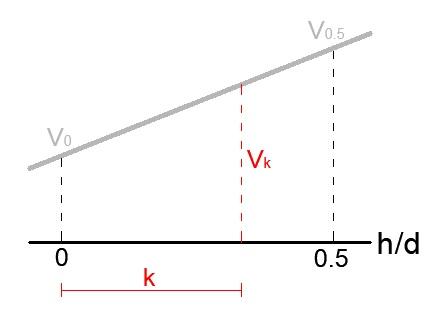 Rappresentazione grafica per interpolazione.