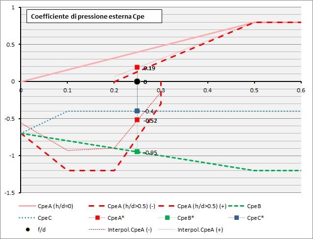 Rappresentazione dei coefficienti Cpe calcolati