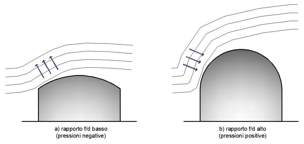 Influenza del rapporto f/d sul tipo di pressione esercitata