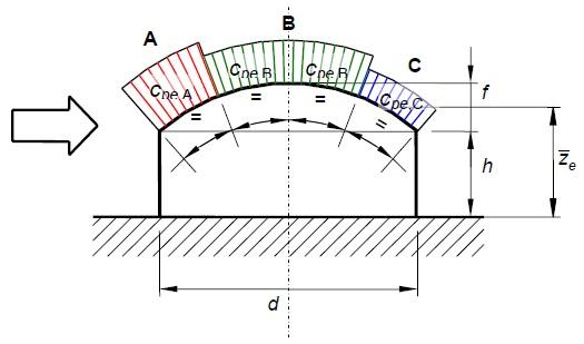 Identificazione delle zone di carico per volta cilindrica