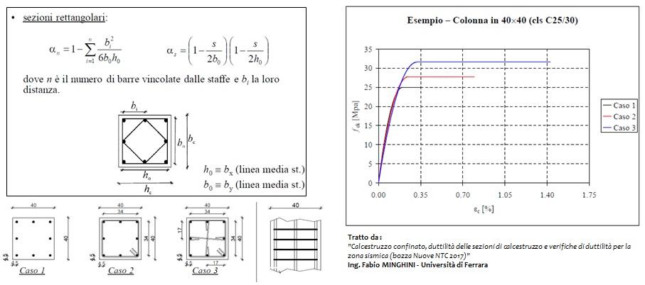 """Calcestruzzo confinato: confronto tra modelli """"senza staffe"""", """"con staffe"""" e """"con staffe e legature"""""""