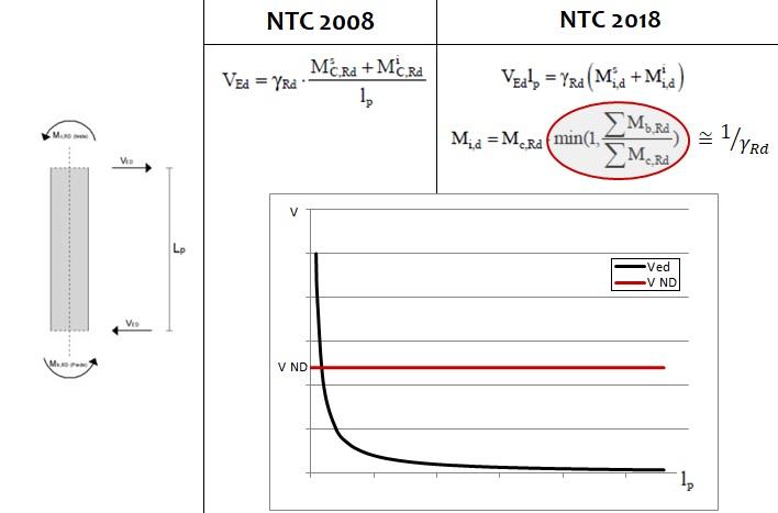 Formule della domanda a taglio e confronto con valore limite strutture Non-Dissipative