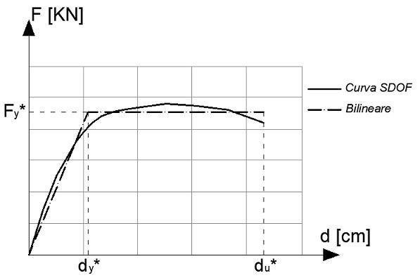 Curva bilineare equivalente