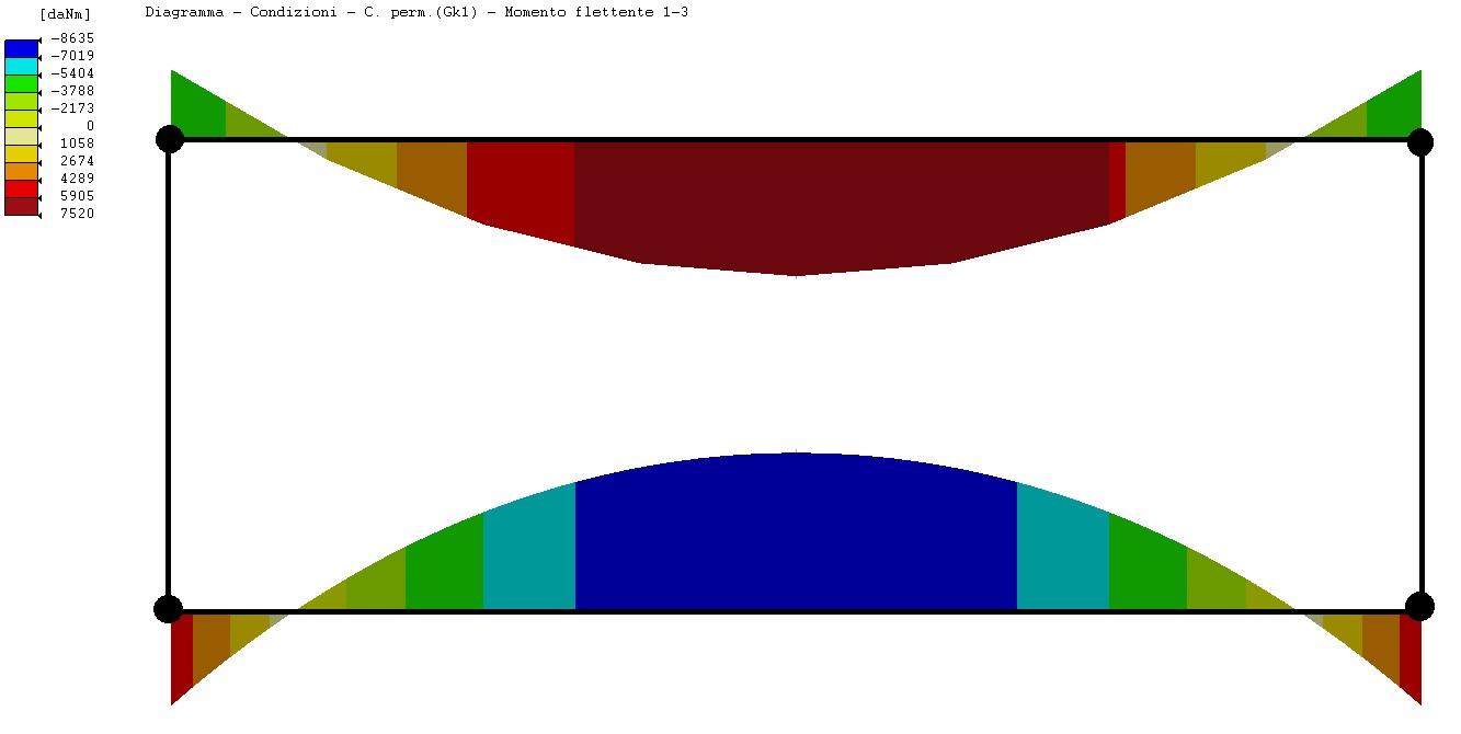 Diagramma dei momenti a carichi verticali con modello di Winkler per un telaio