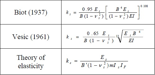 Formule per il coefficiente K