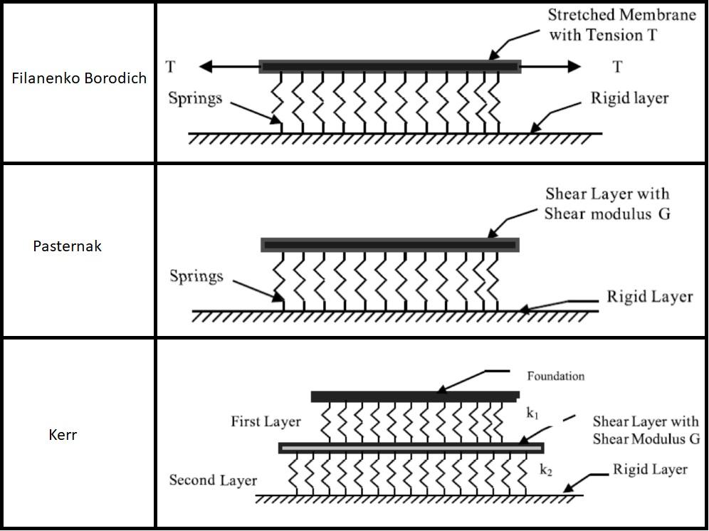 Esempi di modelli alternativi al Winkler