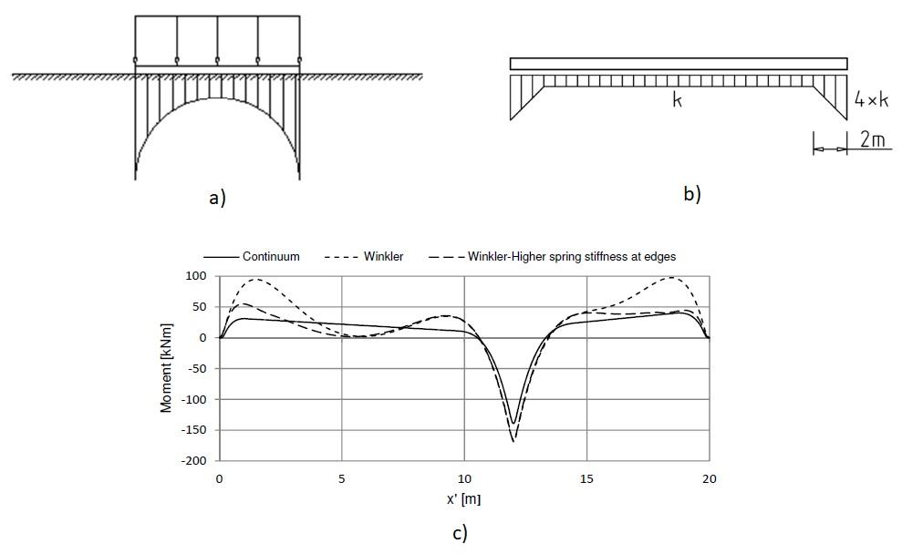 a) Pressioni con la teoria dell'elasticità - b) Modello di Winkler con rigidezze maggiori ai bordi - c) Confronto dei momenti alle varie ascisse