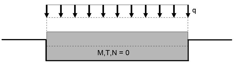 Sollecitazioni nulle con carico uniforme