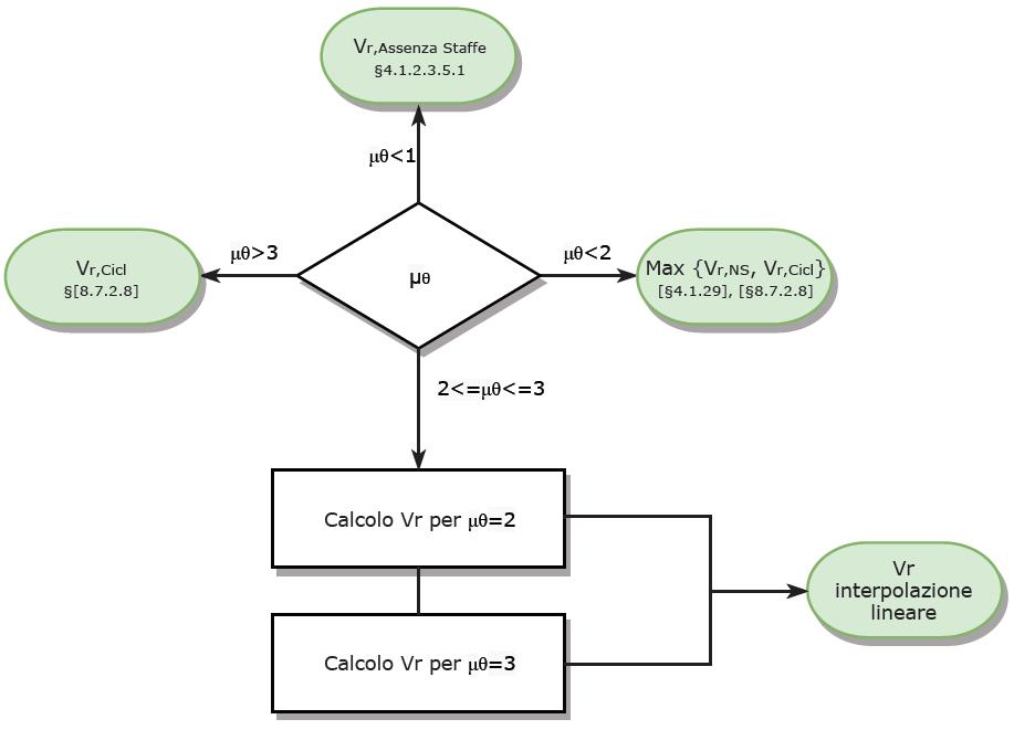 Diagramma di flusso per il calcolo di Vr